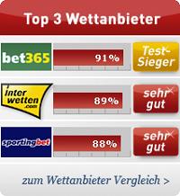 Top Wettanbieter sportwettentest.net